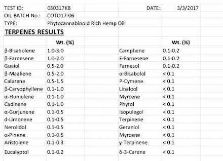 Terpenes Lab Results